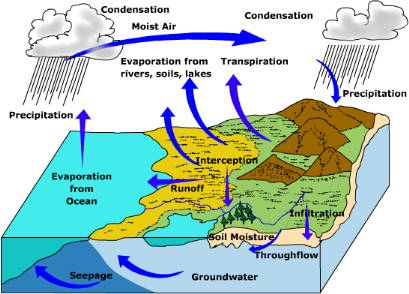 human impact on lithosphere Human impact: what is human impact hydrosphere lithosphere biosphere atmosphere hydrosphere what is the hydrosphere how it impacts hydrosphere.